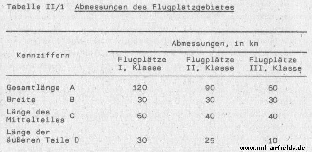 Anforderungen an das Flugplatz<wbr>gebiet